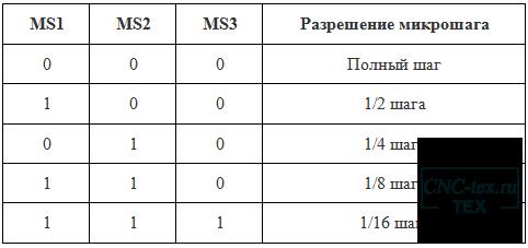 Драйвер A4988 допускает использование режима микрошага.